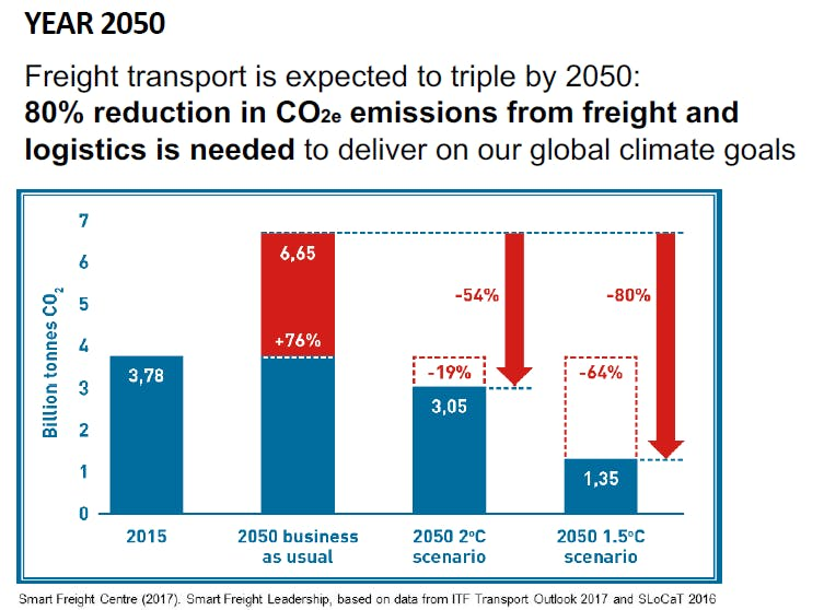 Freight emissions by Year 2050